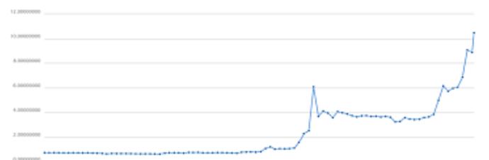 仮想通貨が3ヶ月で58倍!100万→5800万!